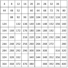 number charts counting by 4 from 4 to 400