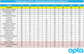 spanish premier league table spanish premier league table intérieur déco