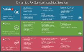 microsoft dynamics solutions for property management industries