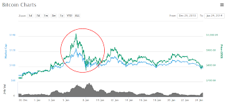 bitcoin yearly chart coincidence multi year bitcoin crash pattern like clockwork