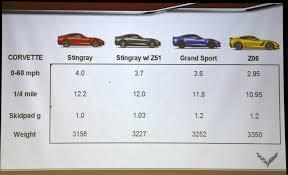 corvette z51 vs z06 what s with the 2017 corvette seminar from the ncm bash