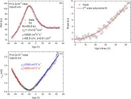 graphene field effect transistors niobium contacts