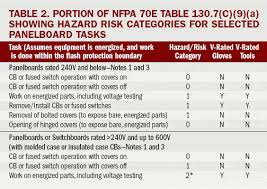 nfpa 70e arc flash table what to wear to work occupational health safety