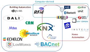 Smarter Technologies Buildings Free Full Text A Semantics Rich Information