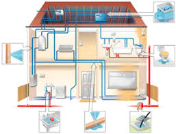 Home Plumbing System How Is Home Plumbing Done Quora