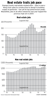 o c real estate jobs rebounding but not as quickly as in other