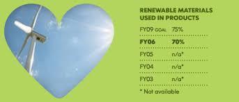 is it green ikea inhabitat green design innovation