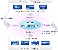 business activities moriroku chemicals company ltd