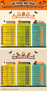 Candy Corn Meme - the great halloween debate best vs worst candy q13 fox news