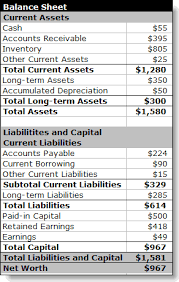 Opening Balance Sheet Template Plan As You Go 5 Dressing And Growing Bplans