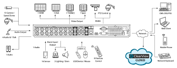 Vga To Hdmi Wiring Diagram 16 Channel Full D1 1u Standalone Dvr With Hdmi Clearview Cctv