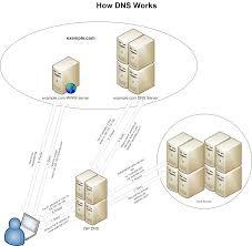 dns works v2