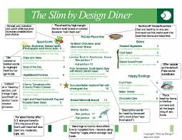 menu secrets that can make you slim by design food and brand lab