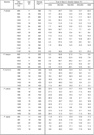 Density Table Effect Of Environment On Wood Density