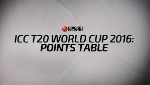 Cricket World Cup Table Icc T20 World Cup 2016 Points Table U0026 Team Standings Get Live