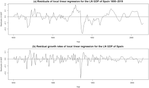 slow booms and deep busts 160 years of business cycles in spain