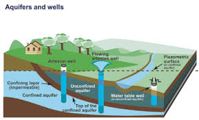 Define Water Table Water Sources Groundwater Canada Ca