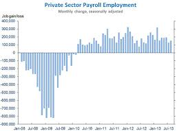 bureau of labor staistics the employment situation in august whitehouse gov