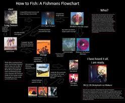 4chan Mu by Image Fishmans Flowchart Jpg 4chanmusic Wiki Fandom Powered