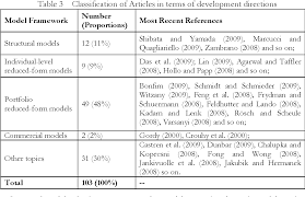commercial risk model review of the literature on credit risk modeling development of the