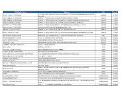 bpcl outlets list documents