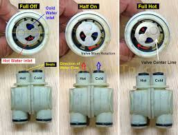 Bathroom Faucet Valve Replacement Shower Beguiling How To Replace A Moen Shower Valve Cartridge