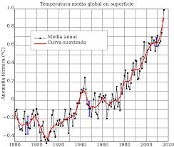 cual fue el aumento en colombia para los pensionados en el 2016 calentamiento global wikipedia la enciclopedia libre
