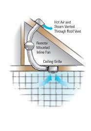 fantech remote bathroom fans fantech pb110 bathroom exhaust fan kit 110 cfm