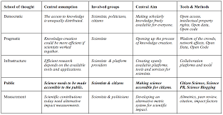 impact of social sciences u2013 open science digging deeper into the