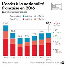nationalit fran aise mariage immigration en en 2016 l accès à la nationalité française