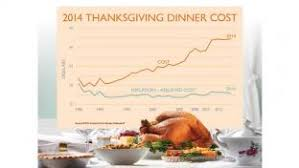 one stop shopping low prices thanksgiving ads study