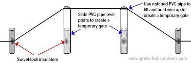 using swivel lock electric fence insulators to create temporary gates