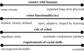 socially intelligent robots dimensions of human u2013robot interaction