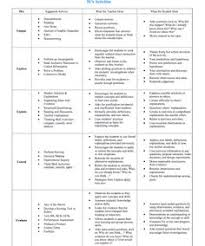 common core lesson plan template for middle and high