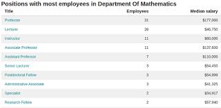 grad math how much do math professors postdocs and grad students get paid
