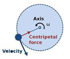 revision notes on circular and rotational motion askiitians