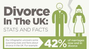 divorce in the uk cordell cordell divorce lawyers