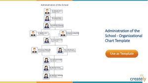School Organizational Chart Template organizational chart templates by creately