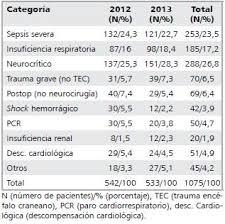 tabla de ingresos para medical 2016 características y evolución de los pacientes que ingresan a una