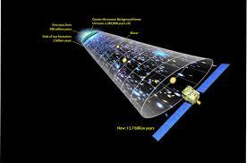 Map Of Universe Gms Nasa U0027s Fermi Explores The Early Universe