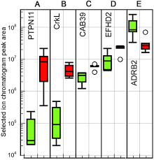 proteomic responses to elevated ocean temperature in ovaries of