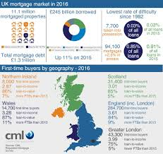 key uk mortgage facts council of mortgage lenders