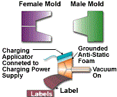 in mold labeling electrostatics are the way to go plastics