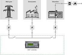 single generator grid connection deif