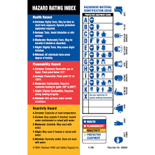 brady part 60329 hazard rating index hazardous material