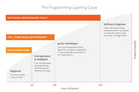 Programmers Resume The Modern Computer Science Degree