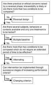 alternating treatment design guidelines for sport psychologists to evaluate their interventions