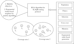exponential genetic algorithm based stable and load aware qos