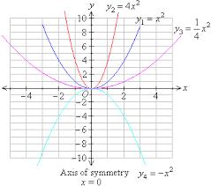 quadratic graphs by transformations