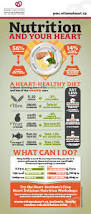 nutrition university of ottawa heart institute prevention